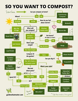 image about Printable Compost List identified as Infographic: Deciding on the Suitable Compost Strategy - Gardens That